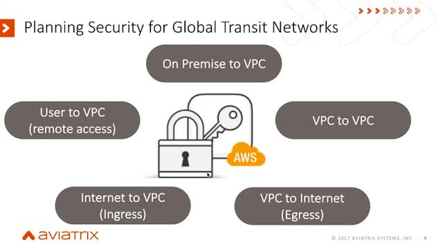 Securing Your AWS Global Transit Network: Are You Asking the Right Questions?