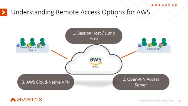 Secure Remote Access to AWS: Why OpenVPN & Jump Hosts Aren't Enough