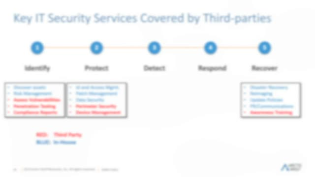 What Are the Key IT Security Services Covered by Third Parties?