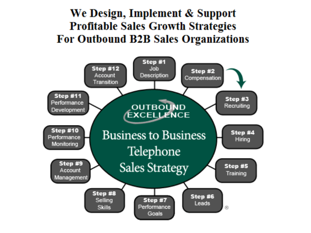 Our Sales Growth Strategy Increases Sales and Reduces Sales Costs