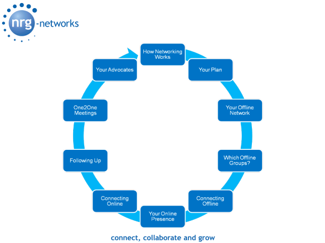 How to Effectively Combine Offline & Online Networking