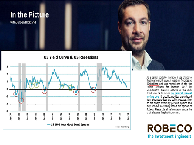 In the Picture: Episode 1 - Yield Curve Flattening