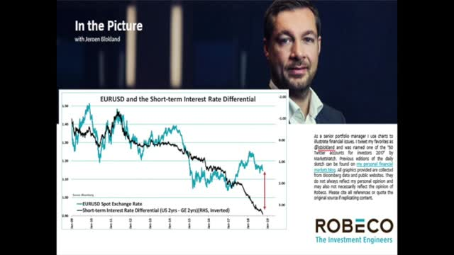 In the Picture Episode 3 - EURUSD and Short-term Interest Rate Differential
