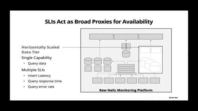 Setting SLOs and SLIs in the Real World