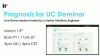 Prognosis for UC Live Demo [March 2019]