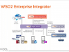 Up-levelling Brownfield Integration Using WSO2 Enterprise Integrator