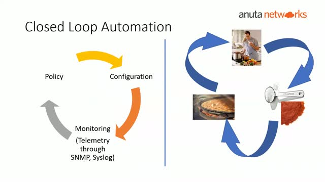 Anuta Networks Academy: Episode-6: Network Automation and Orchestration