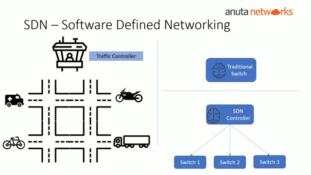 Anuta Networks Academy: Episode-5: Introduction to WAN Technologies and SDN