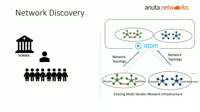 Anuta Networks Academy: Episode-8: Network Automation & Orchestration with ATOM