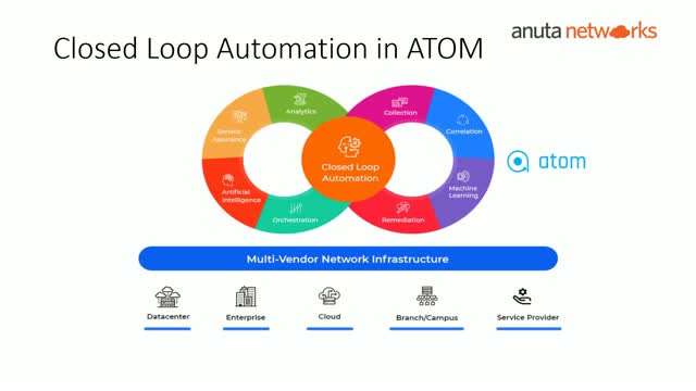 Anuta Networks Academy: Episode-11: ATOM Closed-Loop Automation Use-cases