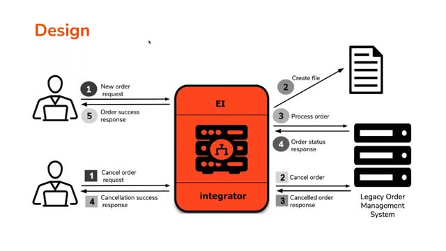 Making a Connected Integration Developer Experience using WSO2 EI