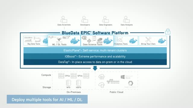 HPE BlueData Software Demo | AI, Machine Learning and Data Science