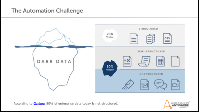 How AI and Machine Learning Unlock Unstructured data for Enterprise Automation