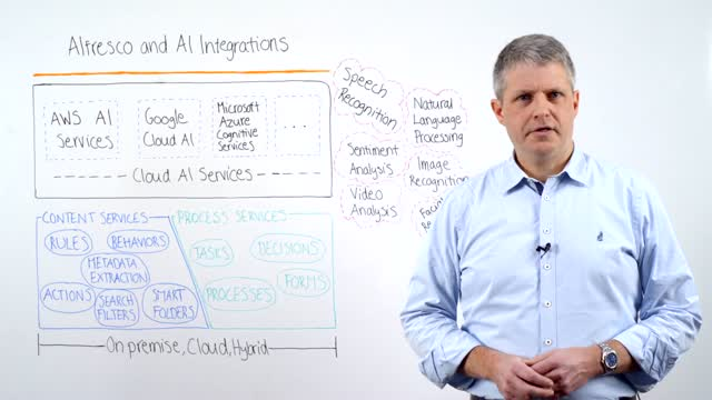 Alfresco ArchiTech Talks: AI Integration