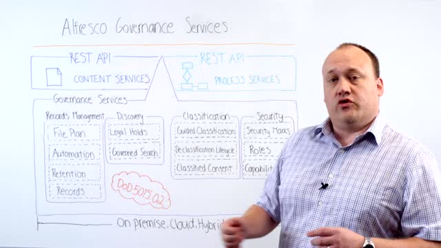 Alfresco ArchiTech Talks: Governance Services