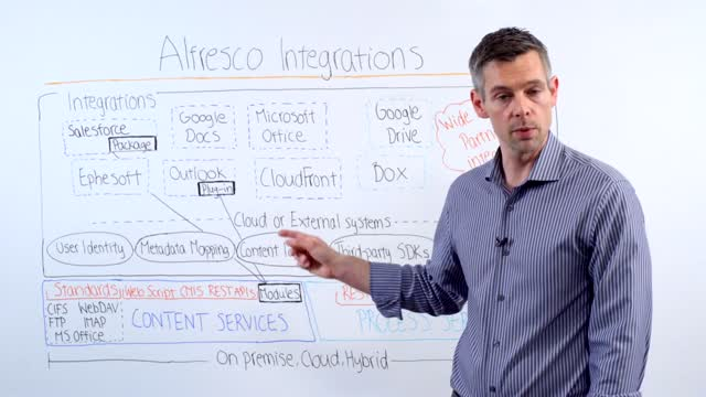 Alfresco ArchiTech Talks: Integrations