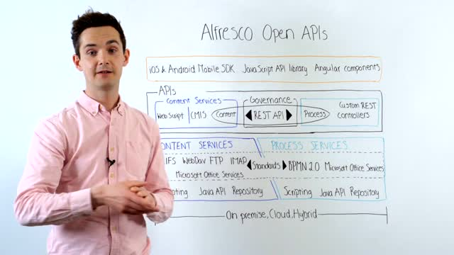 Alfresc ArchiTech Talks: Open APIs