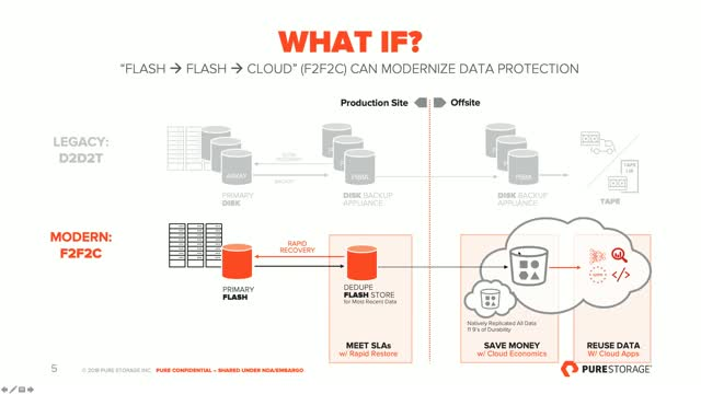 Supercharging & Protecting Databases with FlashBlade & Object Engine