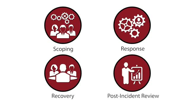 Herjavec Group Incident Response and Remediation Services