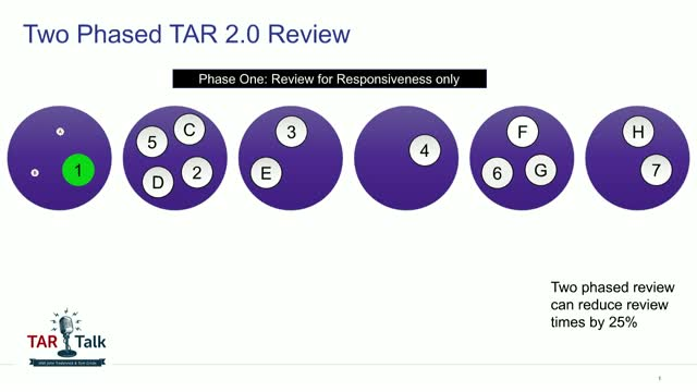 TAR Talk Podcast - Did You Say Two-Faced, or Two-Phased Review?