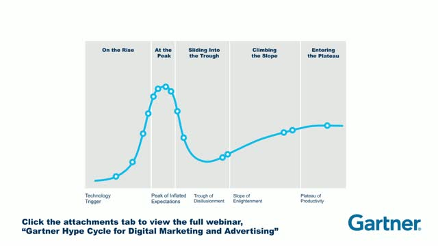 Technologies for Marketers to Watch