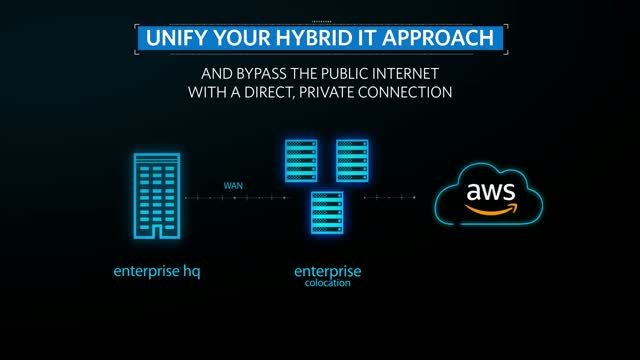 Optimize Hybrid IT with AWS Direct Connect