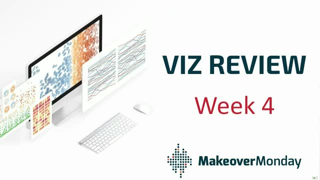 Makeover Monday Viz Review - week 4, 2020