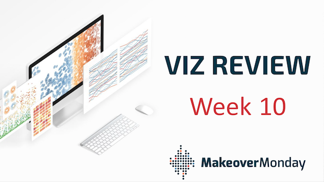 Makeover Monday Viz Review - week 10, 2020