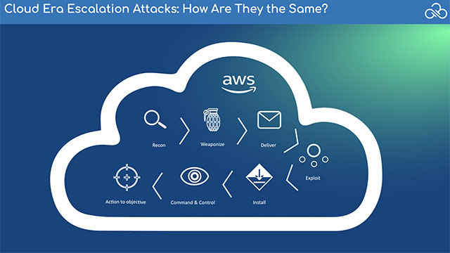 Privilege Escalation Attacks in AWS: How They Work, How To Stop Them