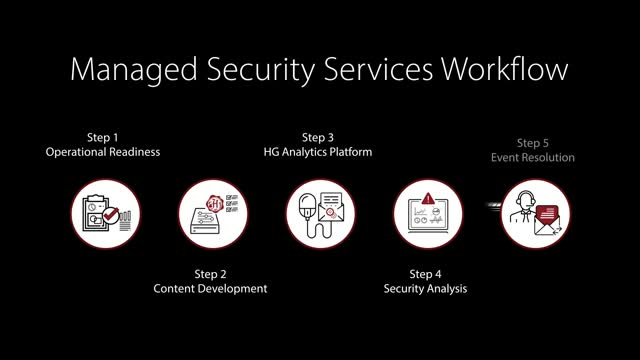 Herjavec Group Managed Security Services Workflow