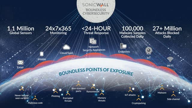 SONICWALL'S BILL CONNER ANNOUNCES 2020 SONICWALL CYBER THREAT REPORT