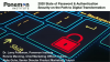 2020 Password & Authentication Security on the Path to Digital Transformation