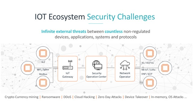 The S in IoT stands for Security