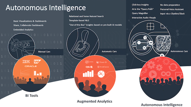 3 Steps to Evolve Marketing Analytics from Manual to Autonomous