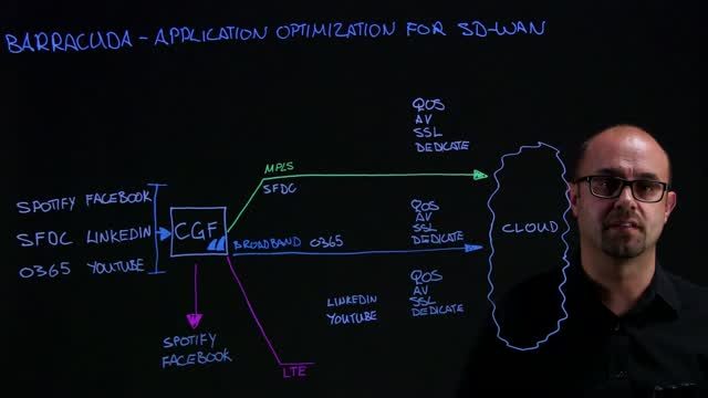 Application Optimization for SD-Wan
