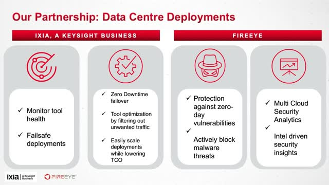 Finding Evil Wherever It Lurks - Detect and Investigate Threats with FireEye