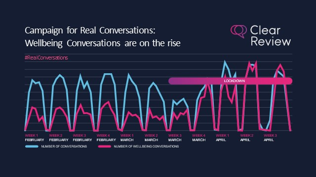 Campaign for Real Conversations: Check-Ins