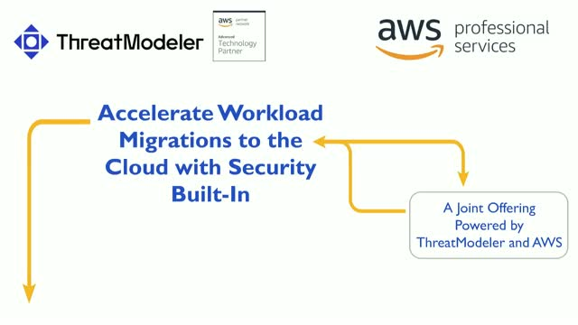 How to Automate and Accelerate the Design of Secure AWS Cloud Environments