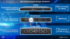 Storage Product Innovation Designed for the Edge, Core, and Cloud