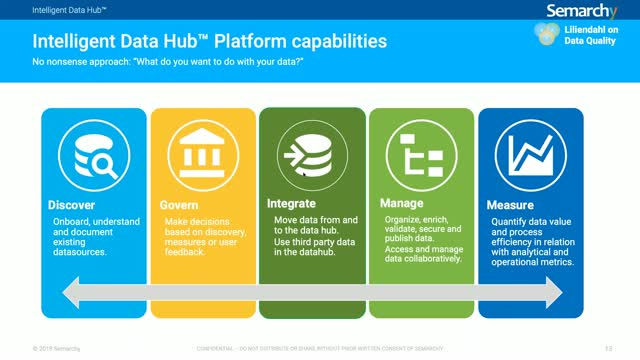 The Intelligent Data Hub: MDM and Beyond