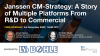 Janssen CM-strategy: A Story of Multiple Platforms From R&D to Commercial