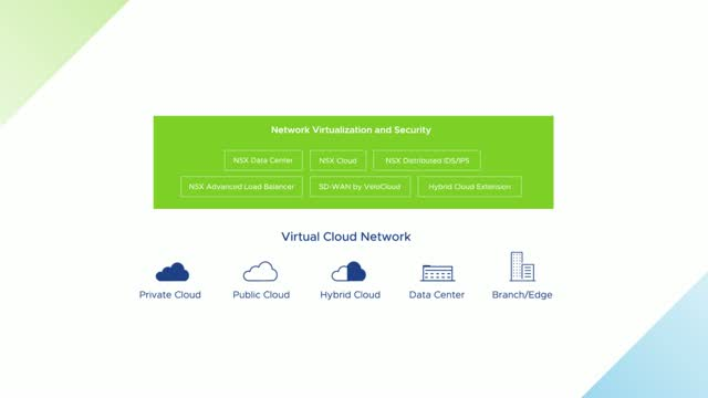 Introduction to the Virtual Cloud Network Portfolio