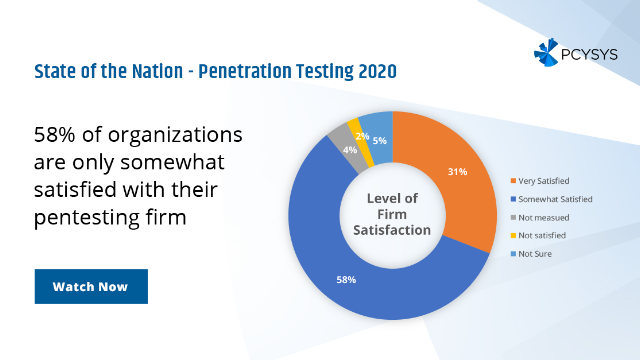 State of the Nation - Penetration Testing Research 2020