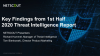Key Findings from 1st Half 2020 Threat Intelligence Report