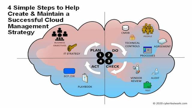 4 Simple Steps to Help Create & Maintain a Successful Cloud Management Strategy