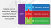 What is IDCM? Integrating BMS, DCIM, and ITOps. Improve uptime and reduce costs.