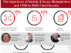 Identity and Access Management and CASB for Multi-Cloud Security