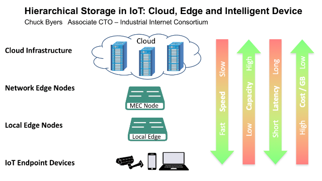 Hierarchical Storage in IoT: Cloud, Edge and Intelligent Device