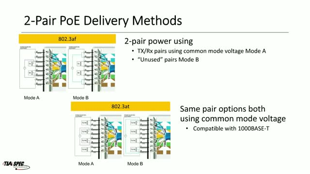 Power Delivery over Single-Pair Ethernet