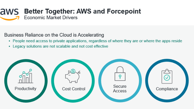 Americas: Zero Trust + SASE: A Purpose-driven Approach to Cloud-based Security